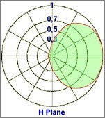 horizantal diagram 2 element yagii 150-300MHz - Protel AntennaKit