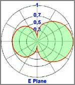 diagram vertical dipole omnidirectional 150-300MHz - Protel AntennaKit