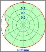 diagram horizontal dipole omnidirectional 150-300MHz - Protel AntennaKit